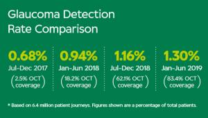 Glaucoma statistics